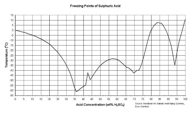 freezingpt acid freezing point